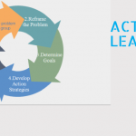 Action learning image
