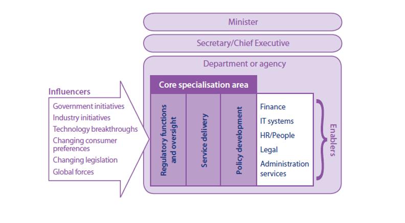 public sector reforms
