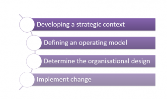EVOLVE OR BE ENDANGERED: REASONS FOR PUBLIC SECTOR ORGANIZATIONAL REALIGNMENT